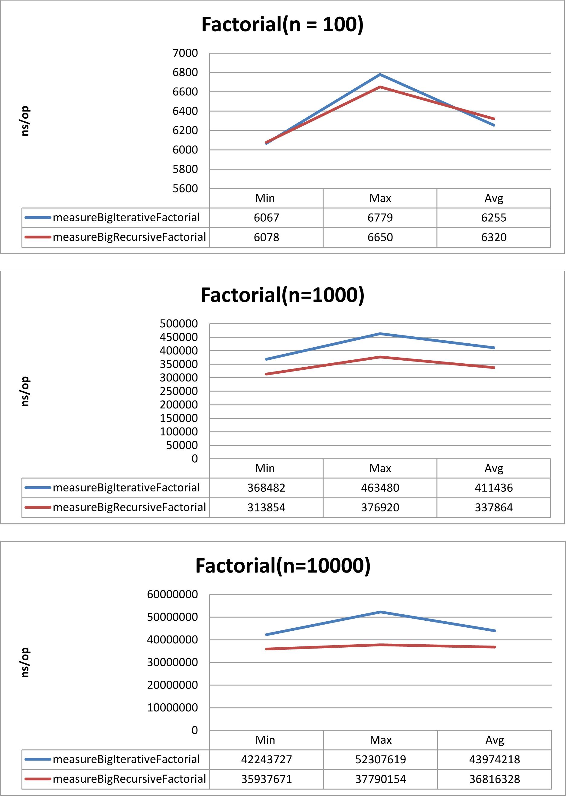 Factorial Charts